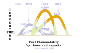 Image of the CPS Fuel Flammability Card showing fuel flammablity by time and aspects